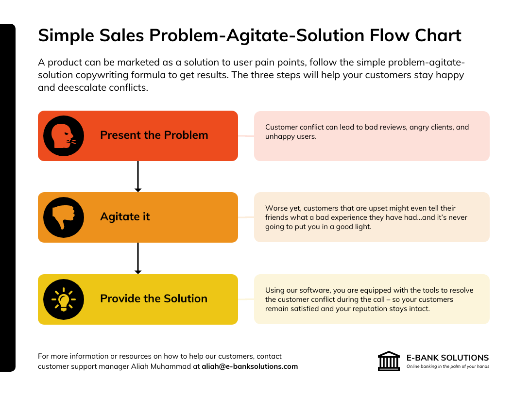 Problem Agitate Solution Flow Chart Template