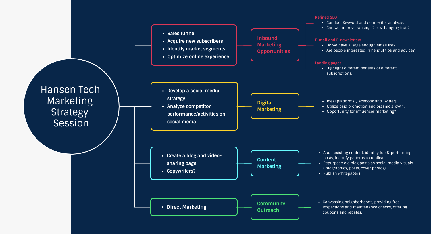 Marketing Strategy Session Mind Map Template
