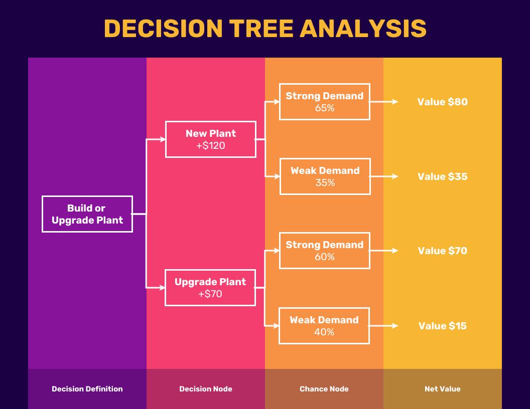 Colorful Dark Decision Tree Diagram Template