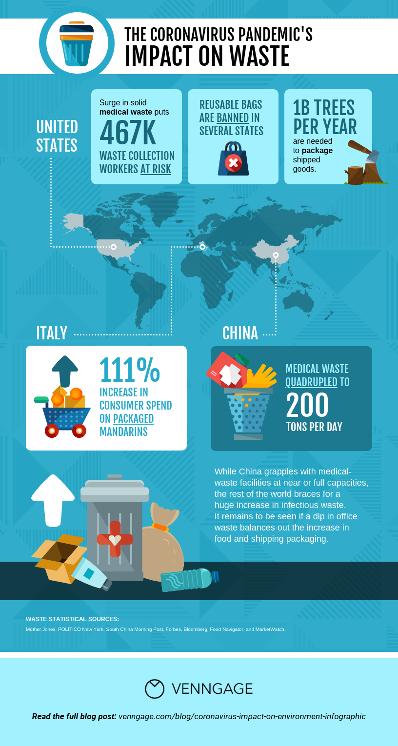 Pandemic's Impact on Waste Map Infographic