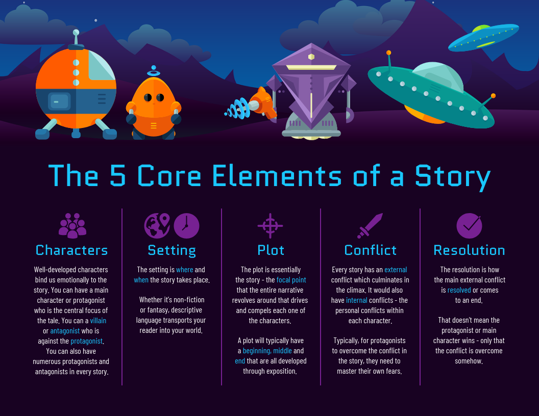 Sci-Fi Space Story Structure Infographic Template