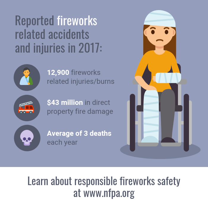 Fireworks Safety Injury Statistics Instagram Post Template