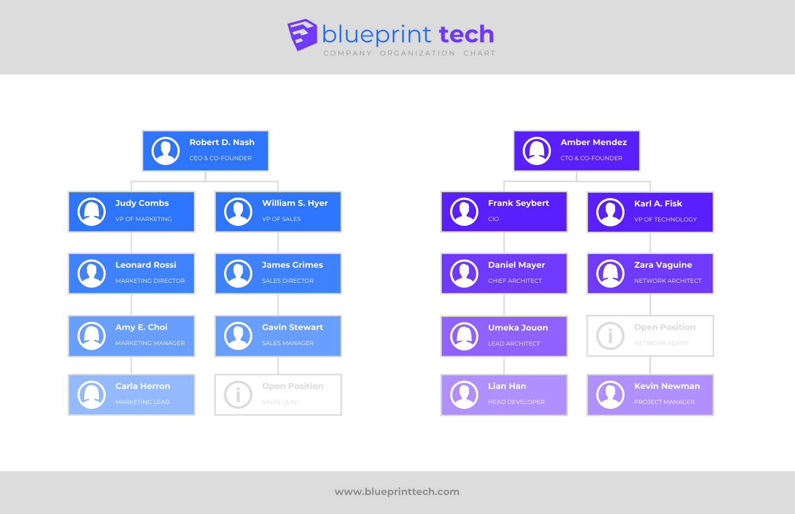 Tech Flow Chart Template Template Venngage - Company flow chart template