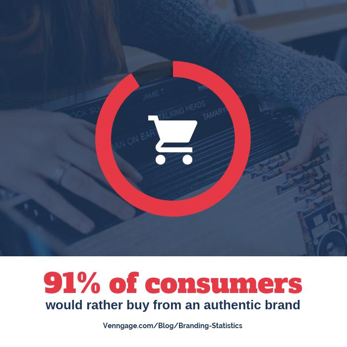 Consumer Branding Statistic Instagram Post Template