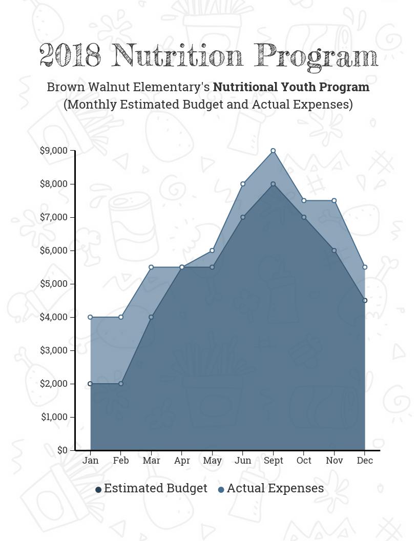Nutritional Program Chart Template