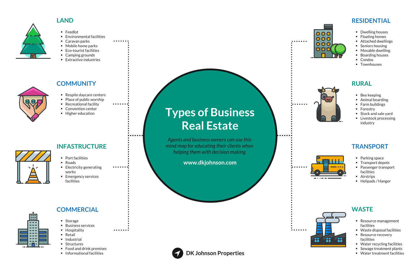 Types of Business Real Estate Mind Map Template