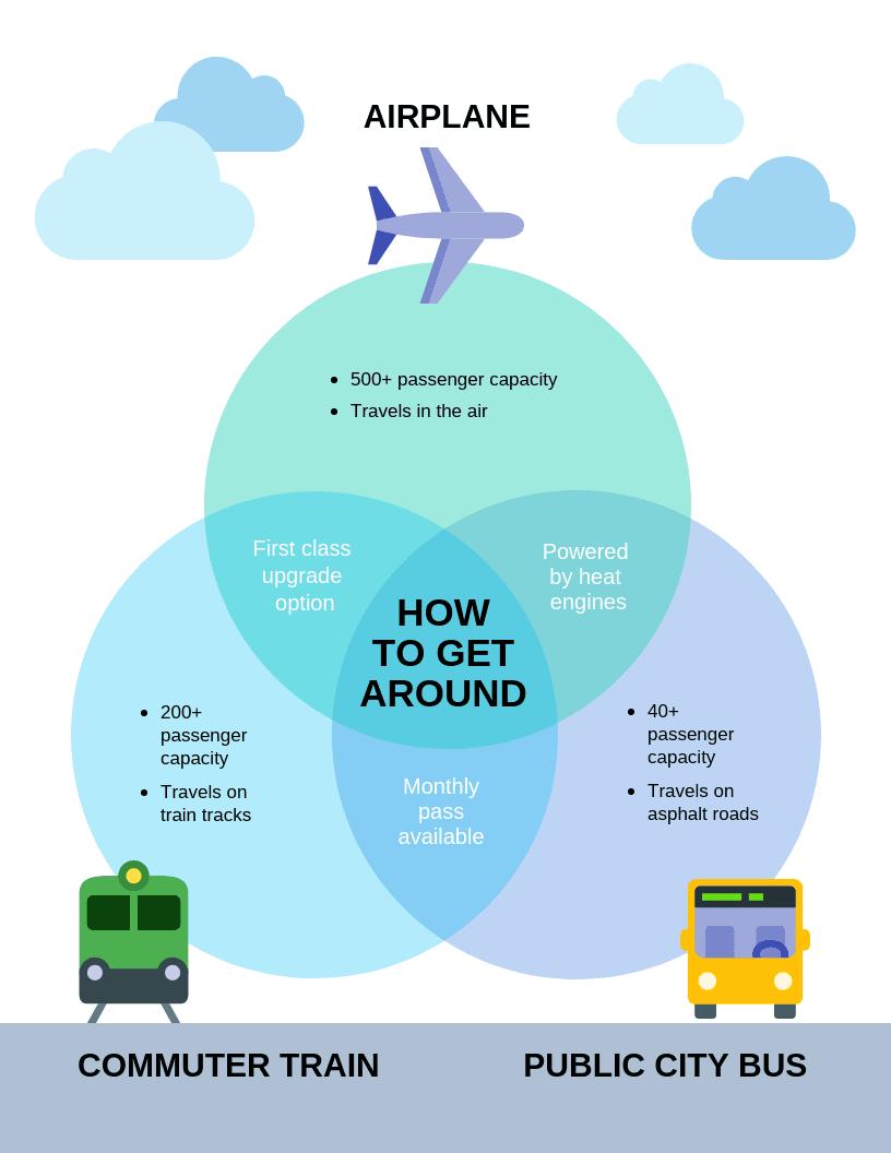 Transportation Venn Diagram Template