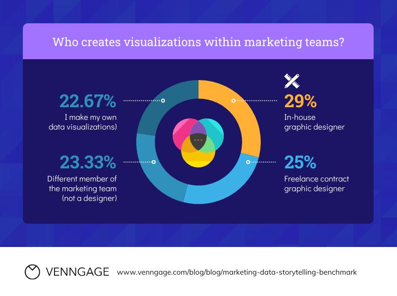 Data Storytelling Marketing Pie Chart Template