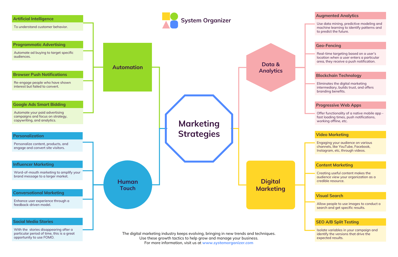 Marketing strategy template online Free Social