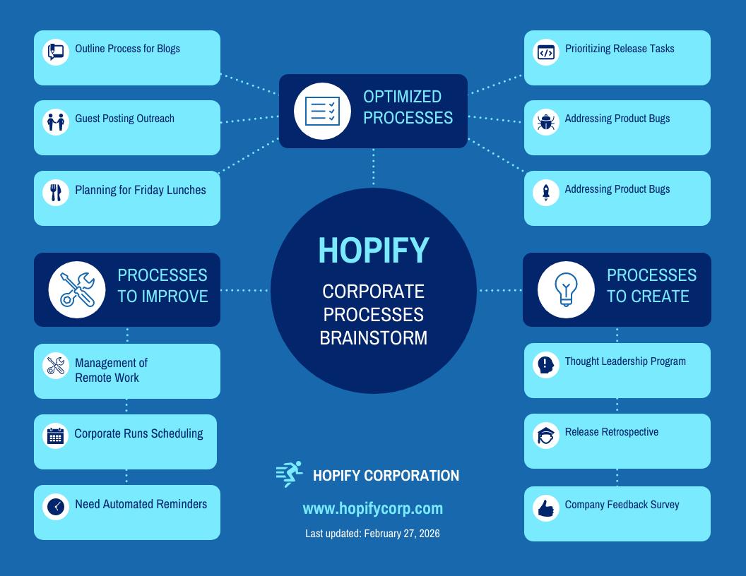 Simple Corporate Mind Map Template Template - Venngage
