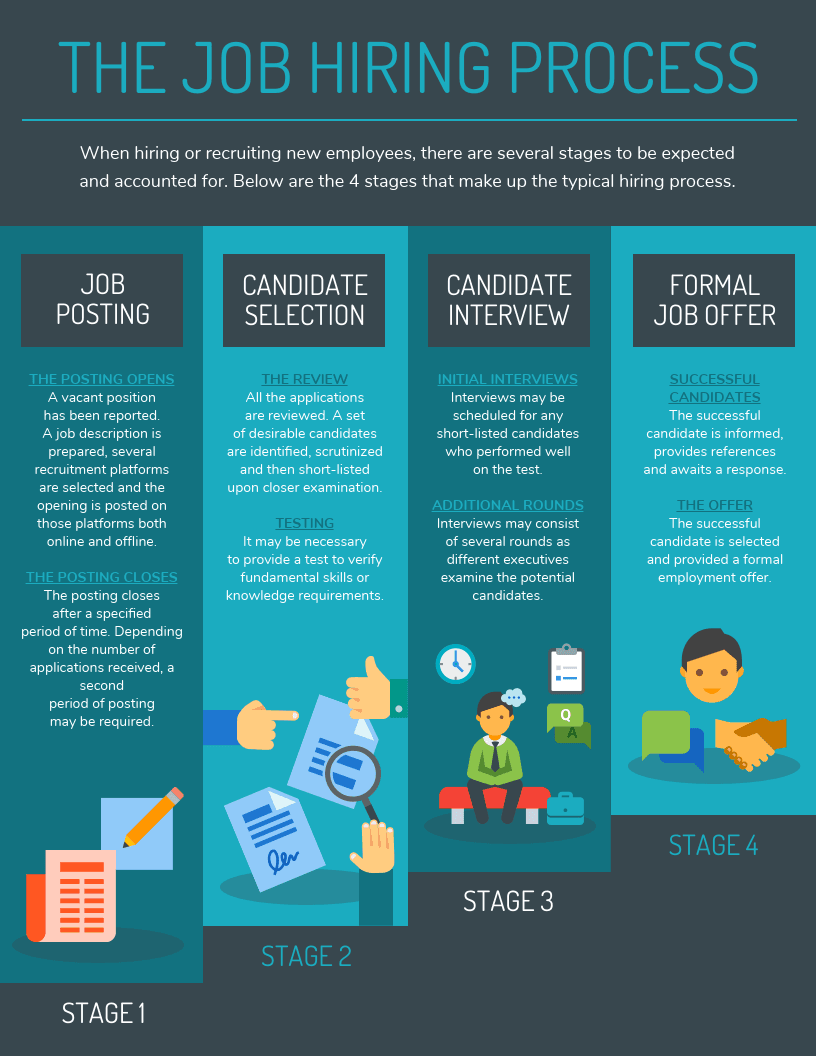 Job Hiring Process Infographic Template