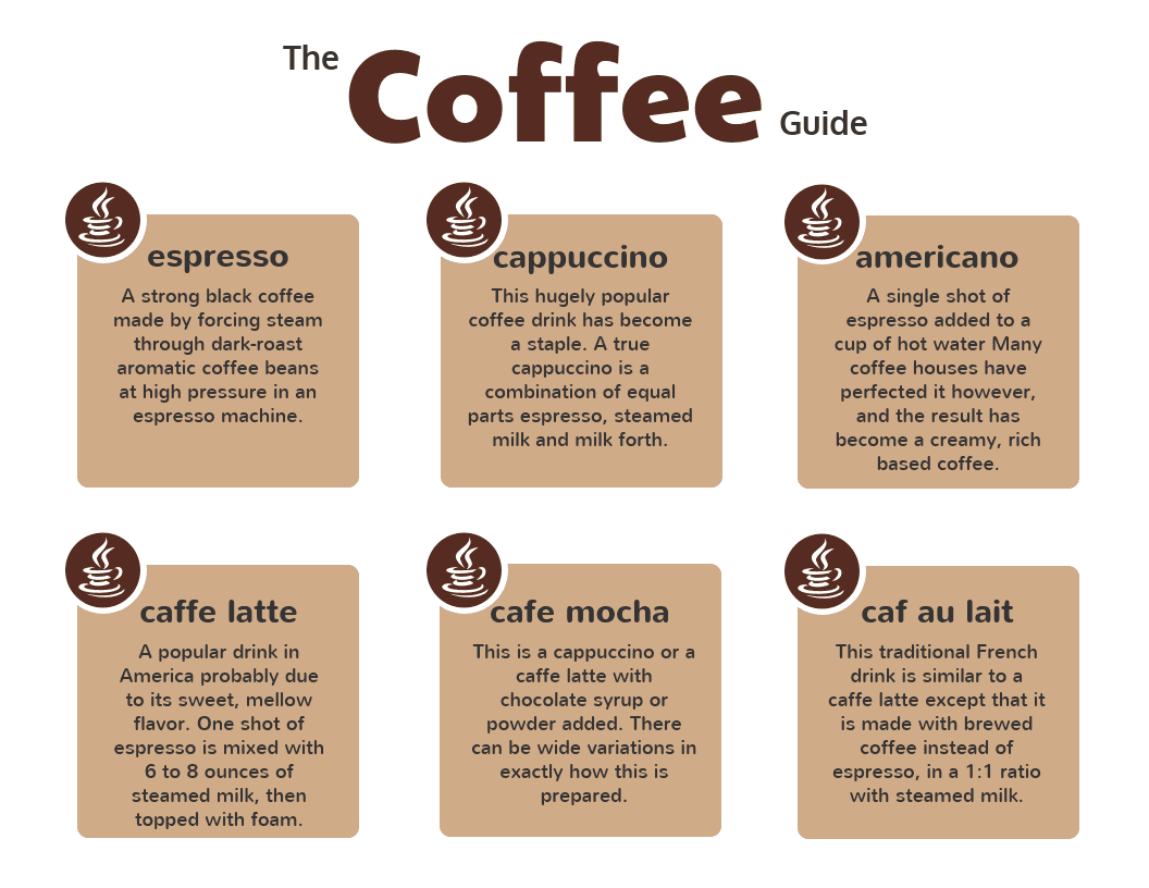 White Coffee Guide Infographic Template
