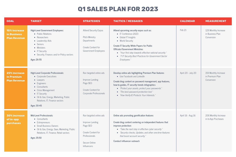 Red Orange Sales Plan Proposal Table Template