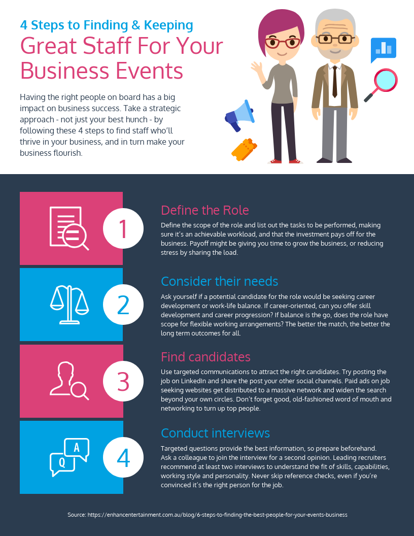 4 Steps to Finding Staff for Your Business Events Infographic Template