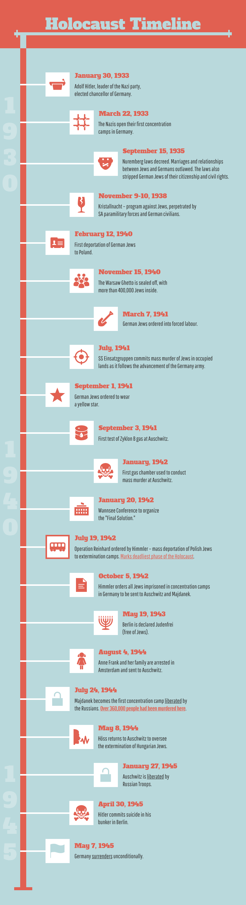 Historical Timeline Infographic  Template