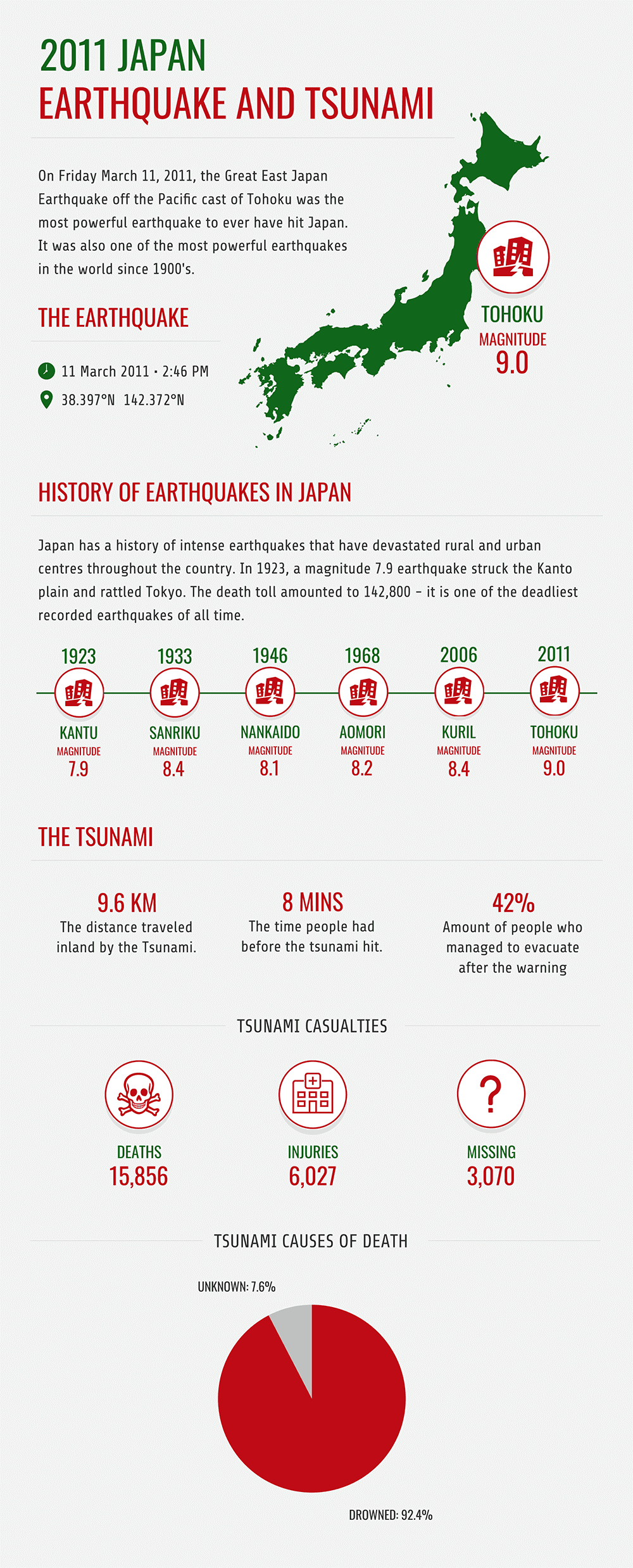Earthquake Infographic Template
