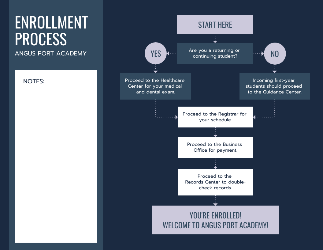Dark Enrollment process Flowchart Template