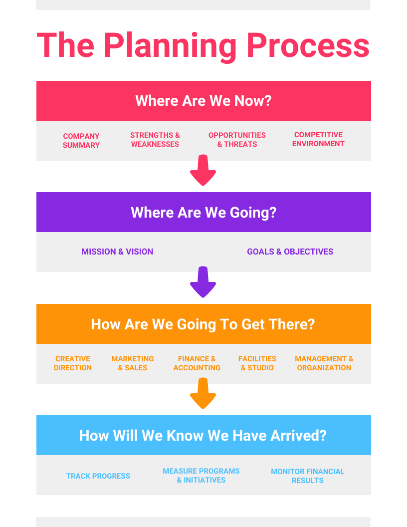 Planning Process Infographic Template