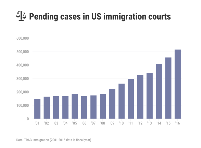 Immigration Bar Chart Template