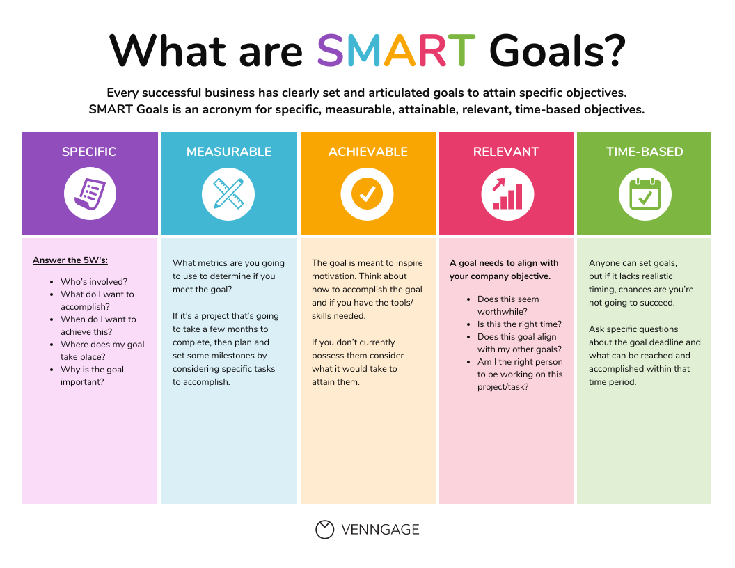 Colorful Smart Goals Process Infographic Template