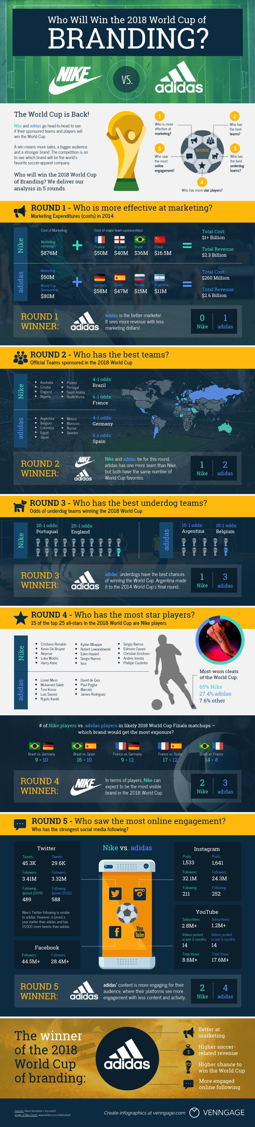 Company Comparison Infographic Template