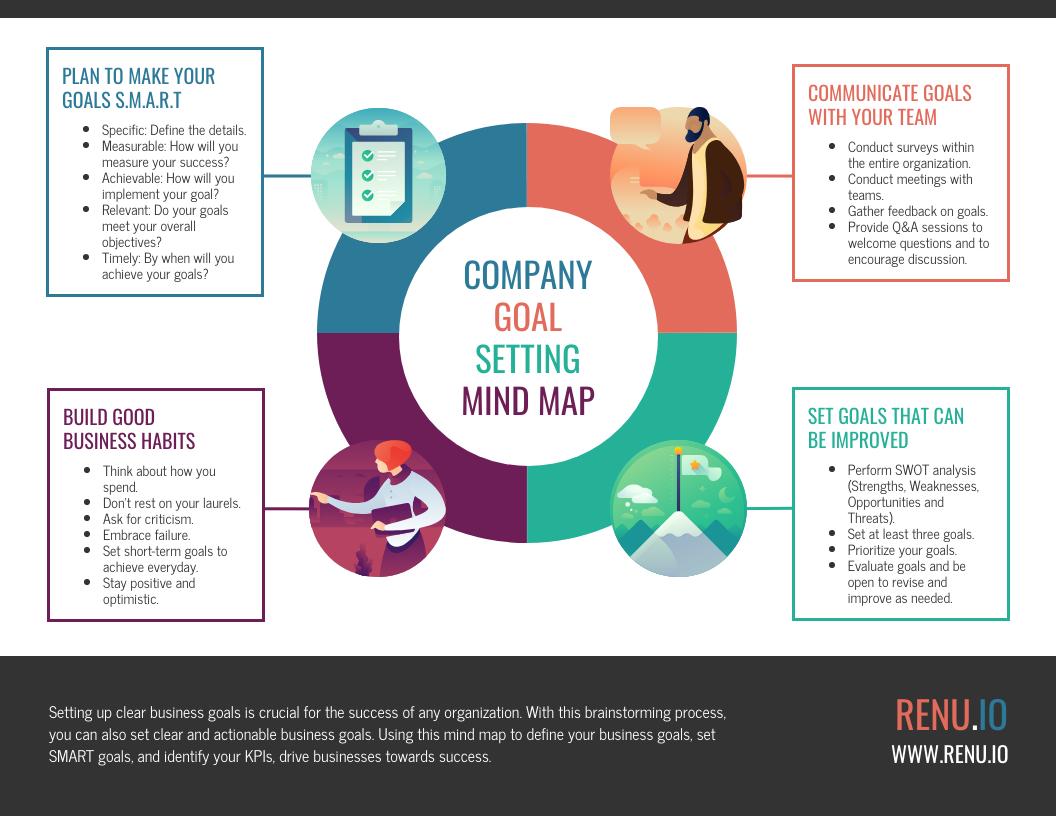 Quad Company Goal Setting Mind Map Template