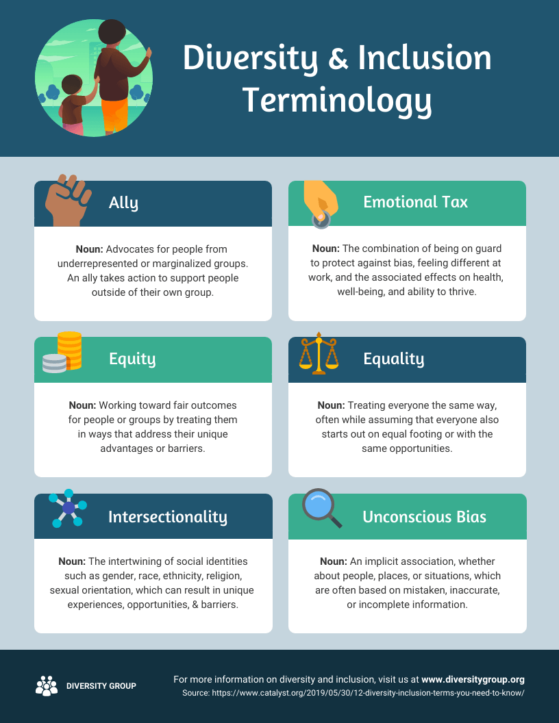 Diversity and Inclusion Terminology Infographic Template