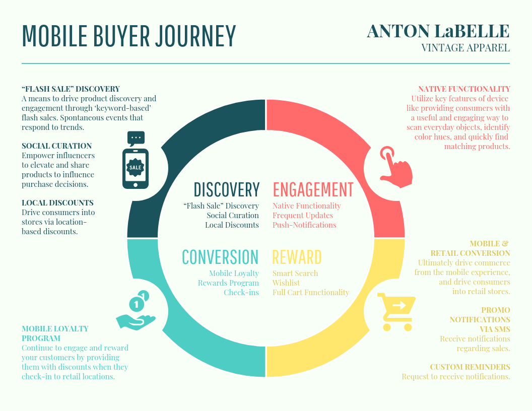 Vintage Buyer Journey Map Template