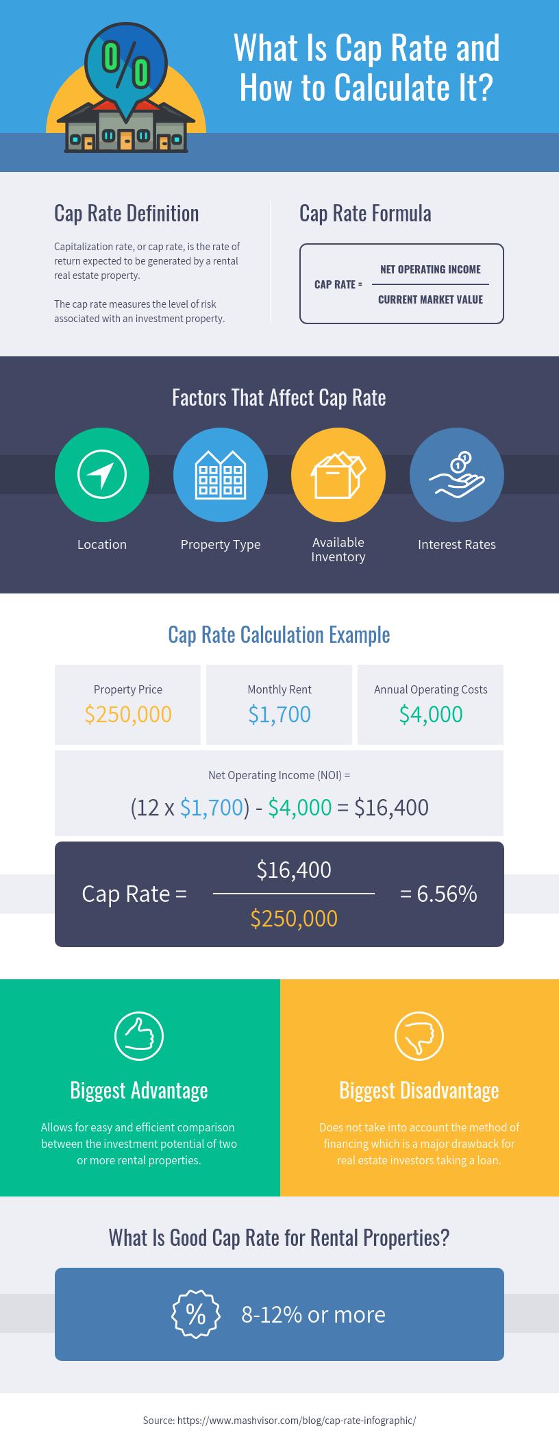 Mashvisor Cap Rate Infographic Template