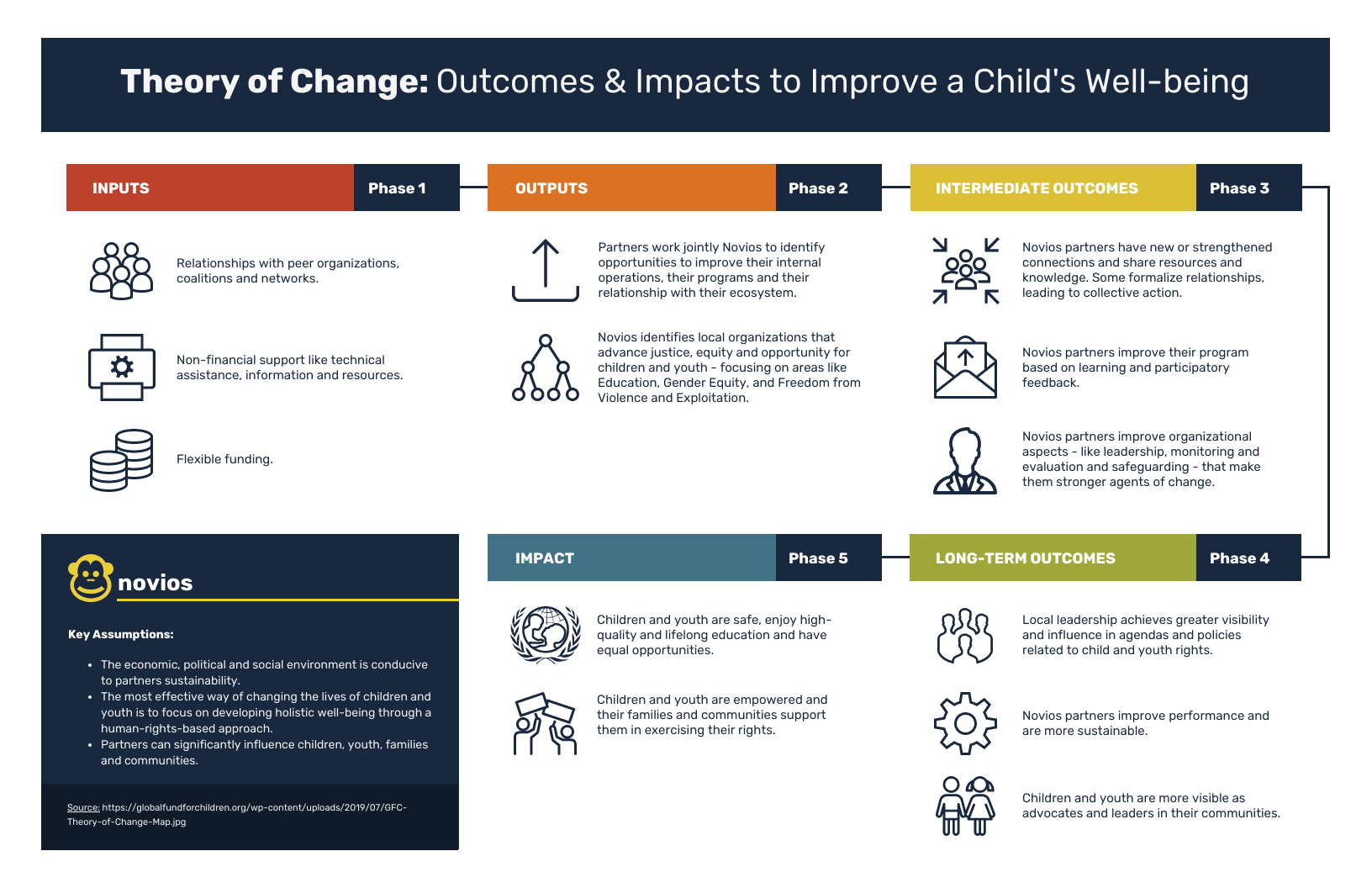 Mental Health Theory of Change Template