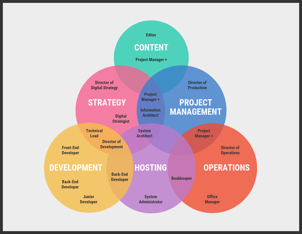 Organizational Venn Diagram Template