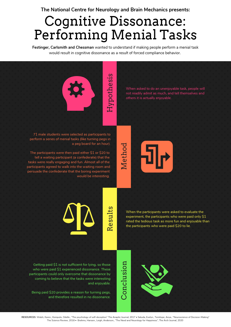 A4 Vibrant Cognitive Behavior Research Poster Template