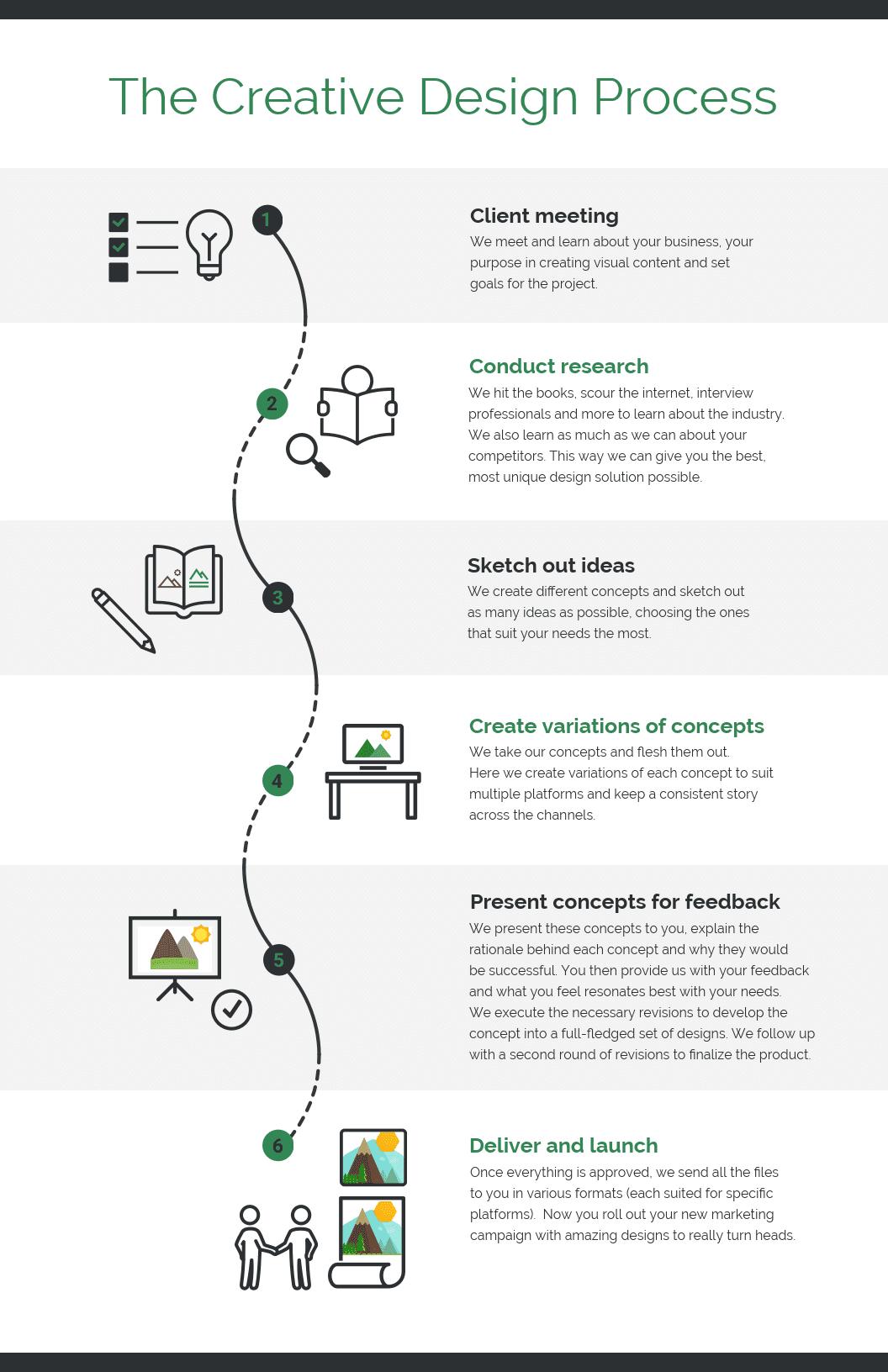 creative design process infographic template template - venngage