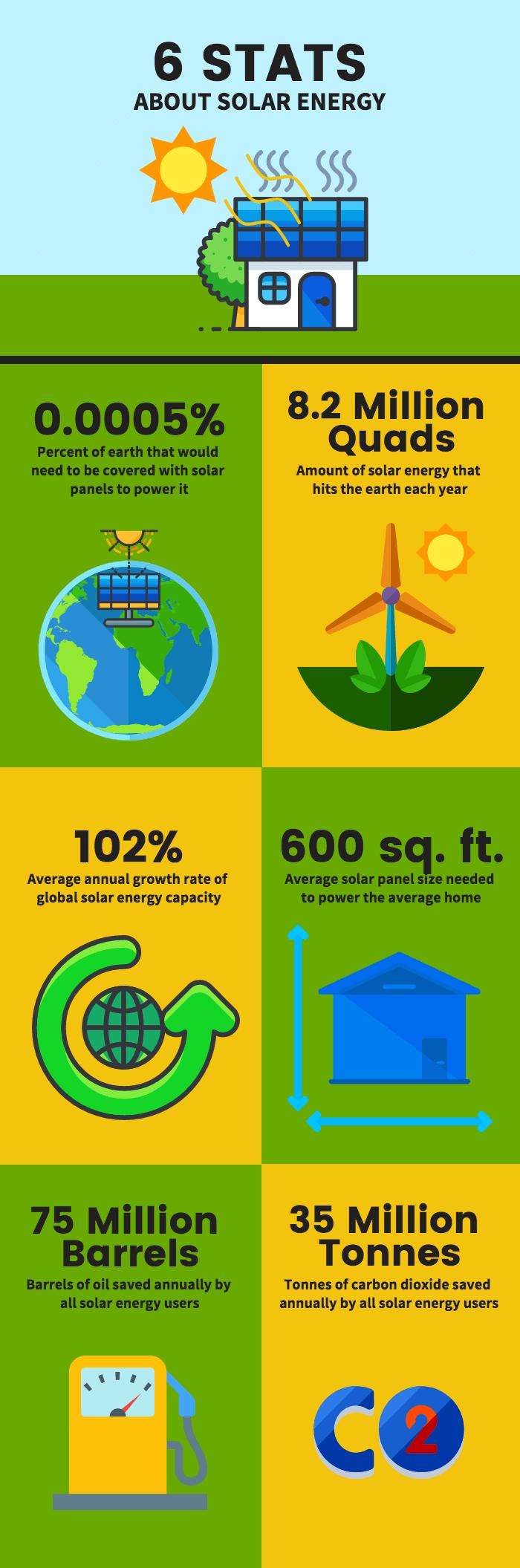 Solar Energy Infographic Template