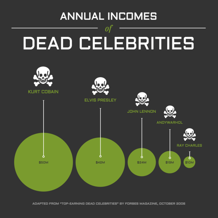 Celebrity Infographic Template