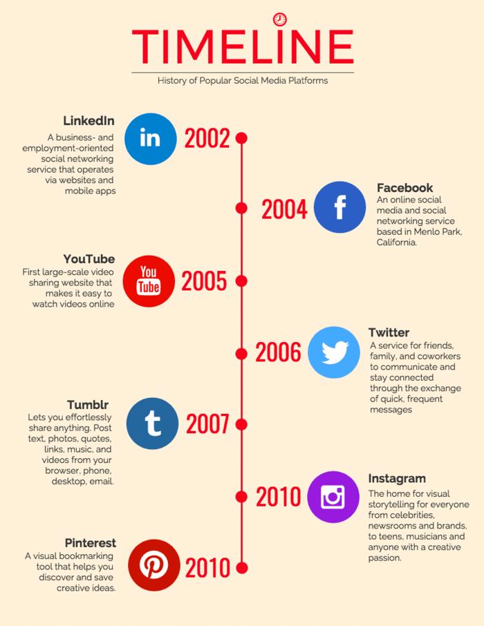 Social Media Timeline Infographic Template
