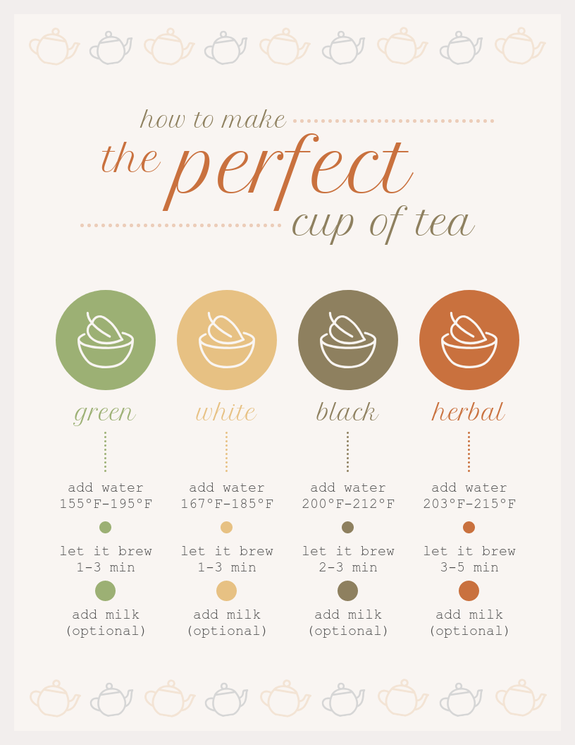 Light Perfect Tea Process Infographic Template