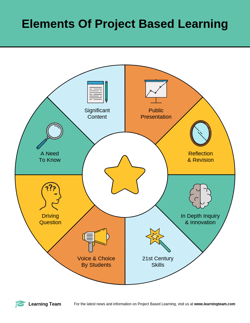 Elements Of Project Based Learning Teaching Aid Template