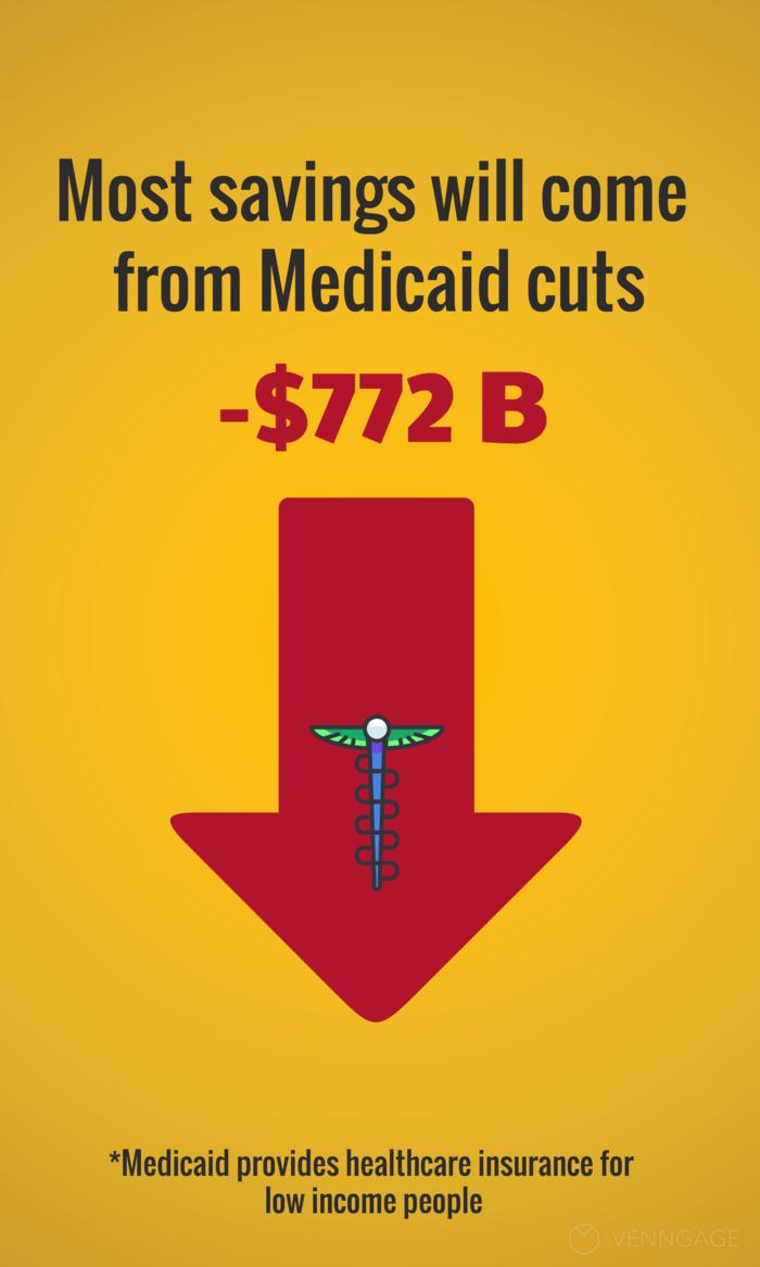 Medicaid Pinterest Post Template