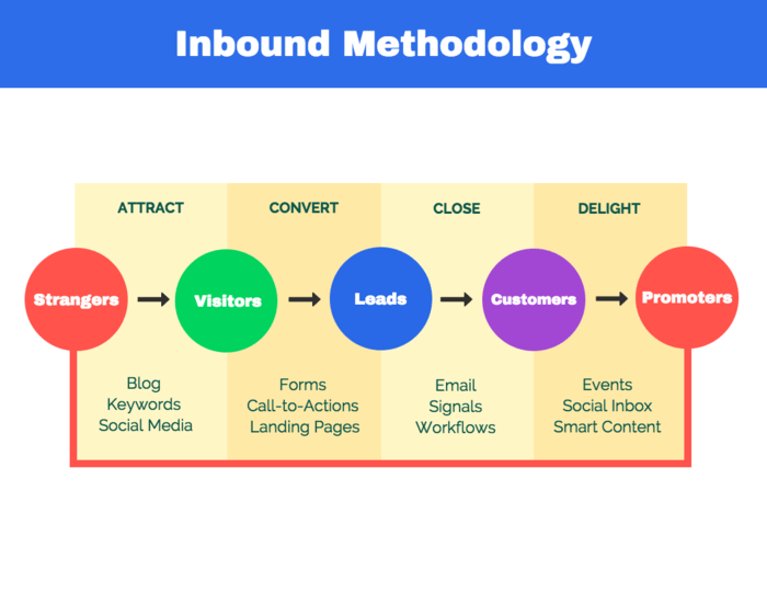 Inbound Marketing Infographic Template