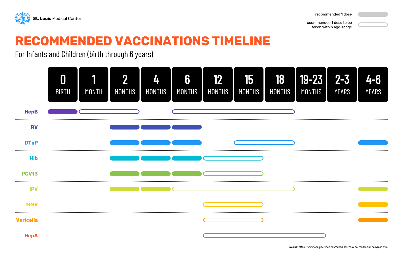 Pediatric Vaccinations Timeline Infographic Template