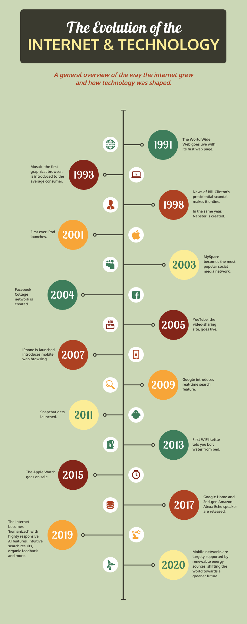 Retro Timeline Infographic Template