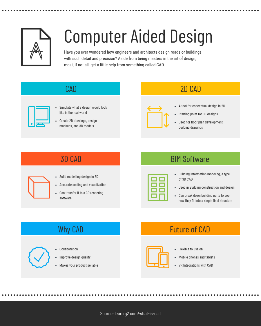 Computer Aided Design List Infographic Template