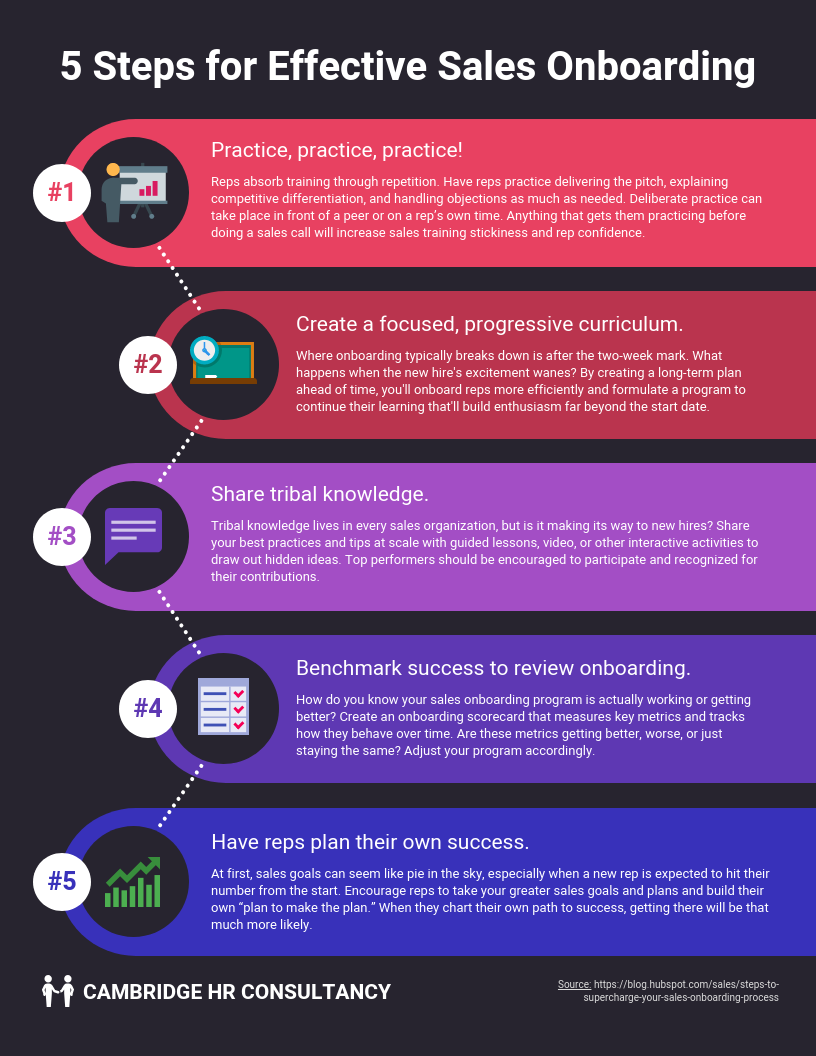 5 Steps for Sales Onboarding Process Infographic Template