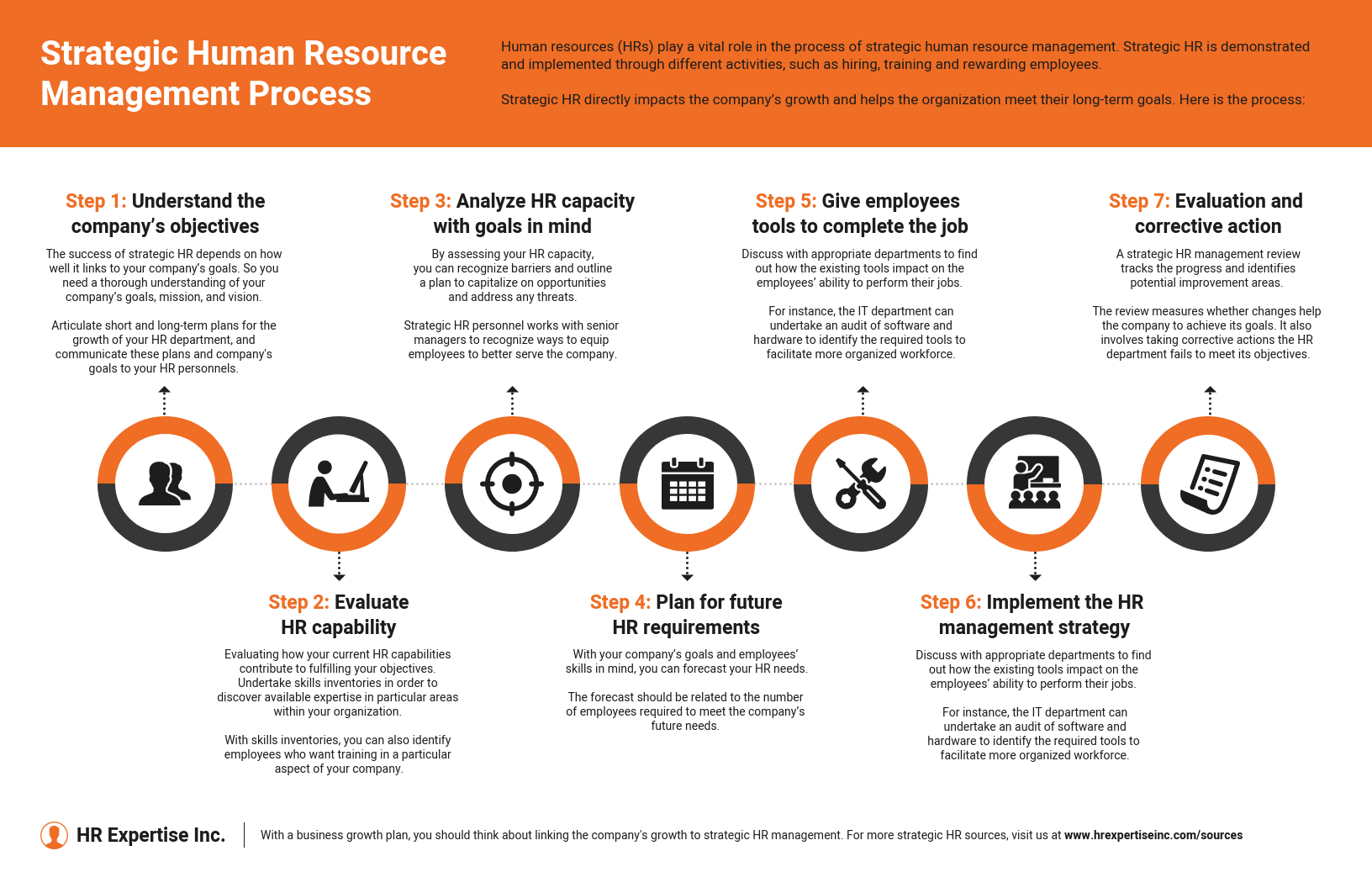 Strategic Human Resource Management Process Infographic Template