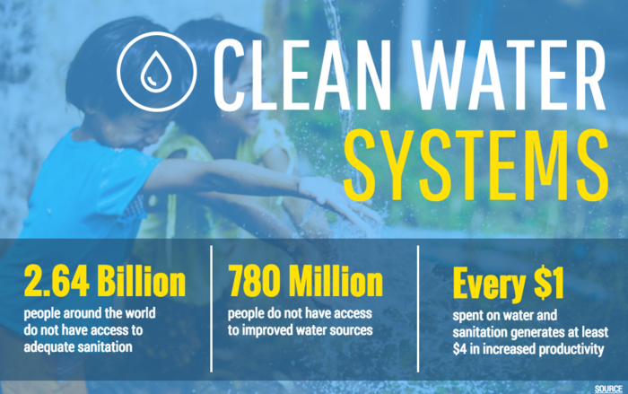 Clean Water Infographic Template