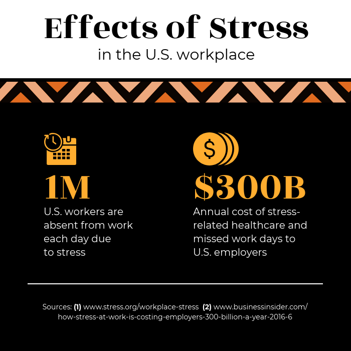 Workplace Stress Statistic Instagram Post Template