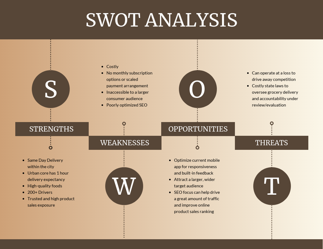 Beige SWOT Analysis Template