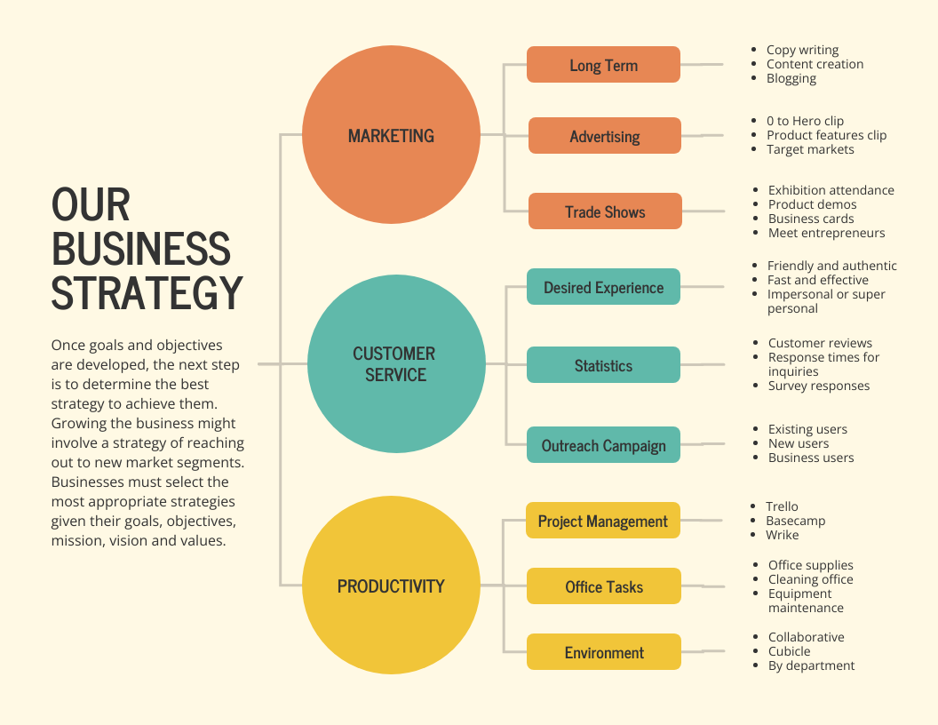Business Strategy Mind Map Template