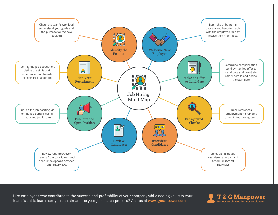 Job Hiring Mind Map Template